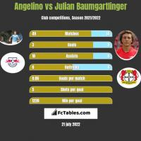 Angelino vs Julian Baumgartlinger h2h player stats
