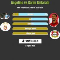 Angelino vs Karim Bellarabi h2h player stats