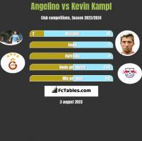 Angelino vs Kevin Kampl h2h player stats