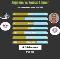 Angelino vs Konrad Laimer h2h player stats