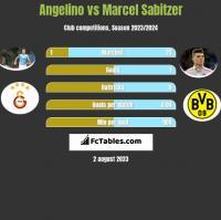 Angelino vs Marcel Sabitzer h2h player stats