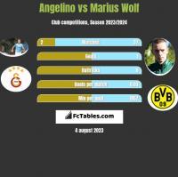 Angelino vs Marius Wolf h2h player stats