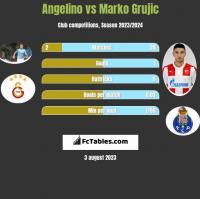 Angelino vs Marko Grujic h2h player stats