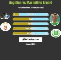 Angelino vs Maximilian Arnold h2h player stats