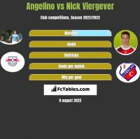 Angelino vs Nick Viergever h2h player stats
