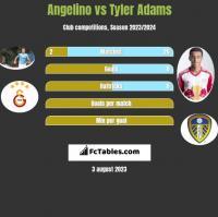 Angelino vs Tyler Adams h2h player stats