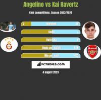 Angelino vs Kai Havertz h2h player stats