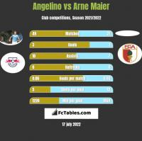 Angelino vs Arne Maier h2h player stats