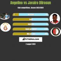 Angelino vs Javairo Dilrosun h2h player stats