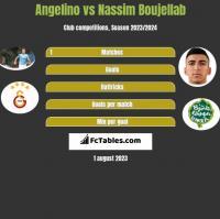 Angelino vs Nassim Boujellab h2h player stats