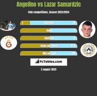 Angelino vs Lazar Samardzic h2h player stats
