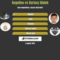 Angelino vs Bartosz Bialek h2h player stats