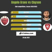 Angelo Araos vs Clayson h2h player stats