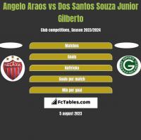 Angelo Araos vs Dos Santos Souza Junior Gilberto h2h player stats