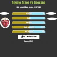 Angelo Araos vs Geovane h2h player stats