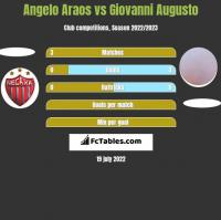 Angelo Araos vs Giovanni Augusto h2h player stats