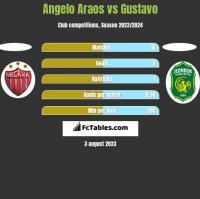 Angelo Araos vs Gustavo h2h player stats