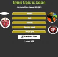 Angelo Araos vs Jadson h2h player stats