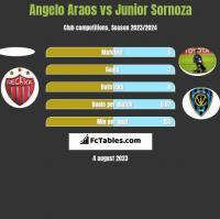 Angelo Araos vs Junior Sornoza h2h player stats
