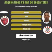 Angelo Araos vs Ralf De Souza Teles h2h player stats