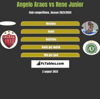 Angelo Araos vs Rene Junior h2h player stats