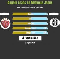 Angelo Araos vs Matheus Jesus h2h player stats