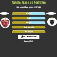 Angelo Araos vs Pedrinho h2h player stats