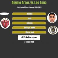Angelo Araos vs Leo Sena h2h player stats