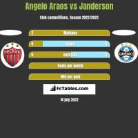 Angelo Araos vs Janderson h2h player stats