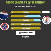 Angelo Balanta vs Byron Harrison h2h player stats