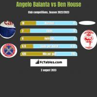 Angelo Balanta vs Ben House h2h player stats