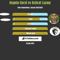 Angelo Corsi vs Achraf Lazaar h2h player stats