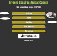 Angelo Corsi vs Anibal Capela h2h player stats
