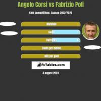 Angelo Corsi vs Fabrizio Poli h2h player stats