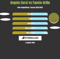 Angelo Corsi vs Fausto Grillo h2h player stats