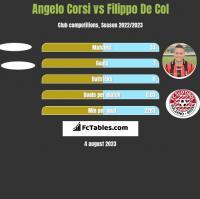 Angelo Corsi vs Filippo De Col h2h player stats