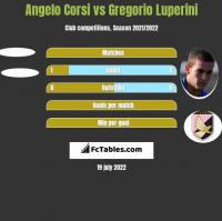 Angelo Corsi vs Gregorio Luperini h2h player stats