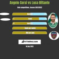Angelo Corsi vs Luca Bittante h2h player stats
