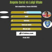 Angelo Corsi vs Luigi Vitale h2h player stats