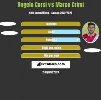 Angelo Corsi vs Marco Crimi h2h player stats