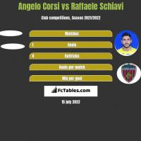 Angelo Corsi vs Raffaele Schiavi h2h player stats
