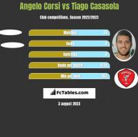 Angelo Corsi vs Tiago Casasola h2h player stats