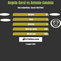 Angelo Corsi vs Antonio Candela h2h player stats