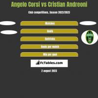 Angelo Corsi vs Cristian Andreoni h2h player stats