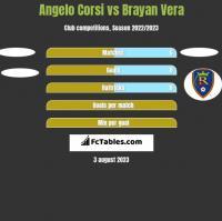 Angelo Corsi vs Brayan Vera h2h player stats