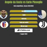 Angelo da Costa vs Carlo Pinsoglio h2h player stats