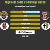 Angelo da Costa vs Gianluigi Buffon h2h player stats
