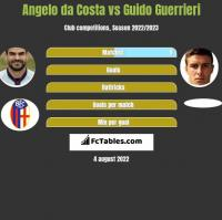 Angelo da Costa vs Guido Guerrieri h2h player stats