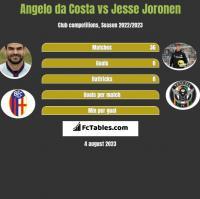 Angelo da Costa vs Jesse Joronen h2h player stats