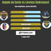Angelo da Costa vs Lorenzo Andrenacci h2h player stats